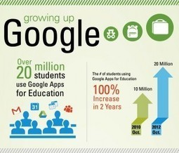 Getting Schooled by Google – the Growth of Google Apps for Education [Infographic] | Backupify | Libraries and education futures | Scoop.it