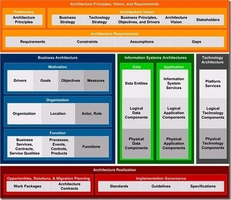 Arquitectura Empresarial - Descripción   Arquitectura Empresarial   Scoop.it