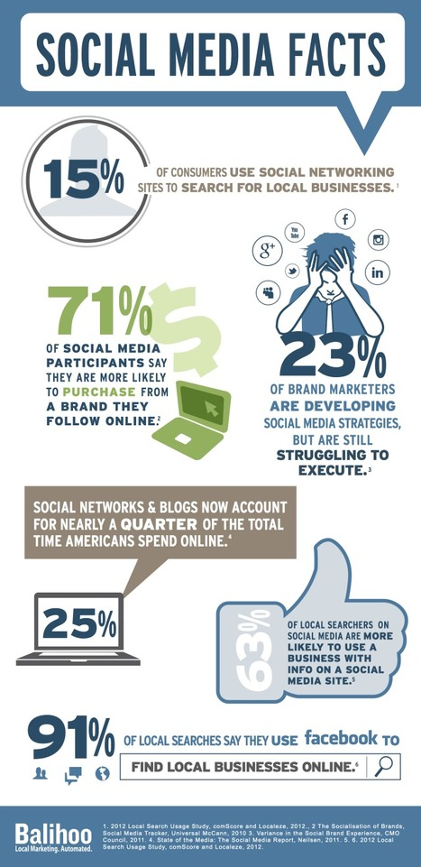 Infographic: 15% Use Social Media to Find Local Businesses - Marketing Technology Blog | Consumer Behavior in Digital Environments | Scoop.it