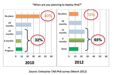IPv6 usage is growing! Stay connected! » IPv6 Friday | social web, IP networks and stuff | Scoop.it