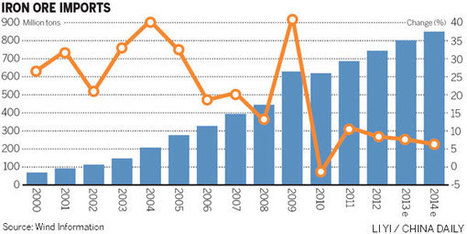 Nation's steel demand loses its strength | BUSS4 Research | Scoop.it