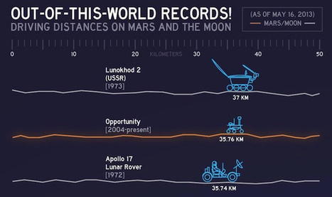 The records for the greatest distances driven on Mars and the Moon | Browsing around | Scoop.it