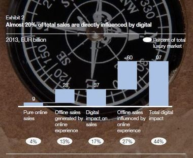 Les clients du luxe ne lâchent plus leur smartphone | Branding et Luxe | Scoop.it