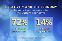The TIME Creativity Poll | Creativity and Learning Insights | Scoop.it