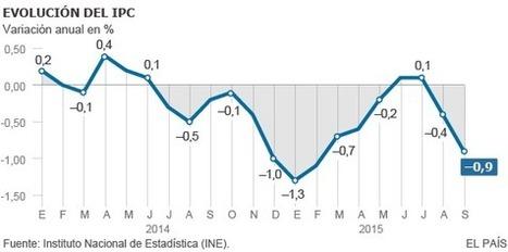 Luz y carburantes hunden el IPC hasta el -0,9% en septiembre | EcoLegendo | Scoop.it