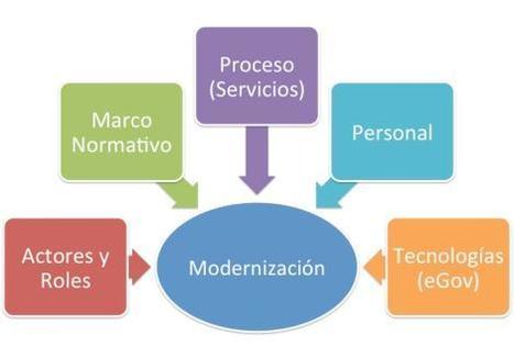 ¿Dónde debe residir la Modernización del Estado? | Modernización del Estado Peruano | Scoop.it