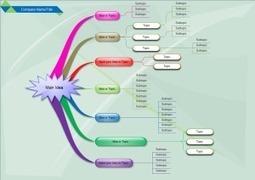 A La Découverte Des Mind Maps. | Medic'All Maps | Scoop.it