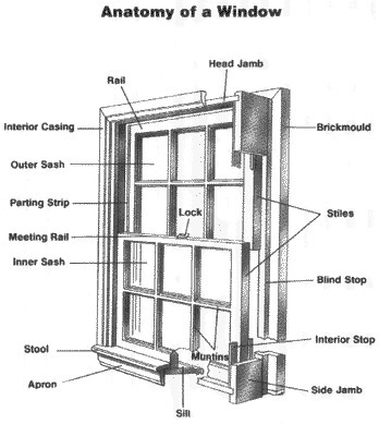 (EN) - The Window Glossary | bandbdoors.com | Glossarissimo! | Scoop.it