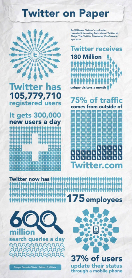 Twitter on Paper / Infographics | Infographics and Social Media | Scoop.it