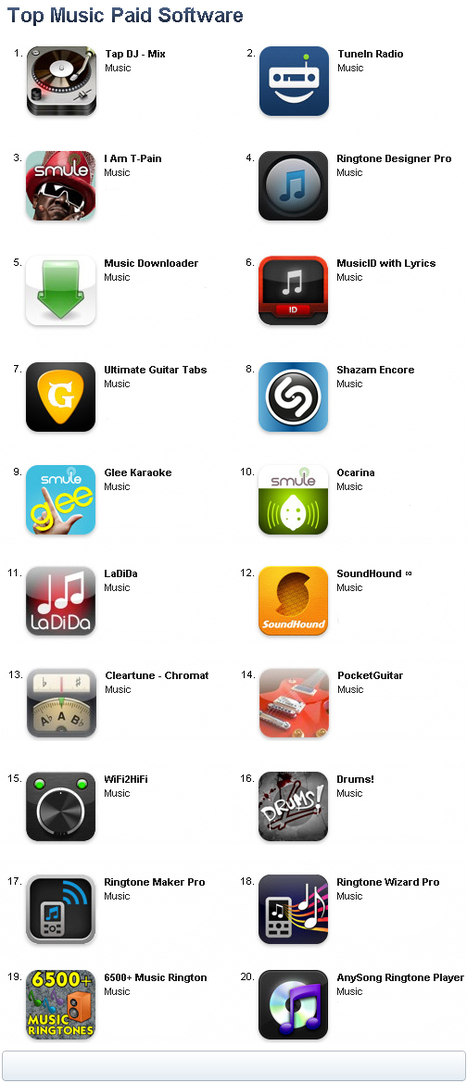 Top iPhone & iPod touch Apps a/o February 23rd, 2011 | music innovation | Scoop.it