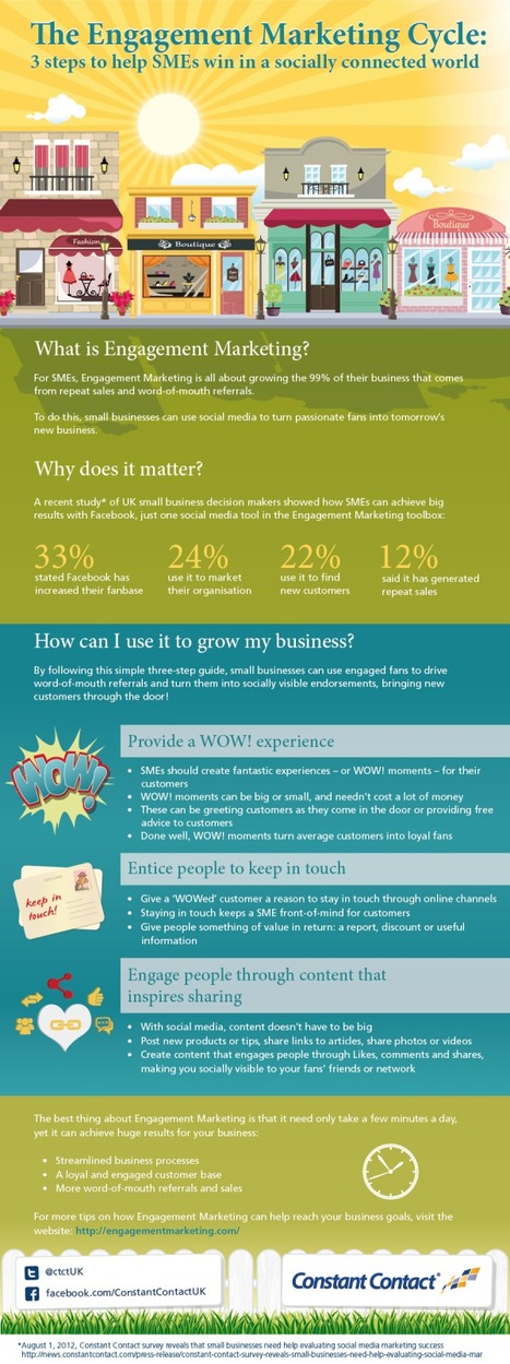 INFOGRAPHIC: Engagement Marketing | MARKETING & BUSINESS HIGHLIGHTS (bilingual) | Scoop.it