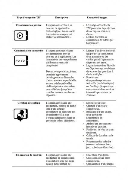 Usages pédagogiques des TIC : de la consommation à la cocréation participative - Innovation Pédagogique | learning | Scoop.it