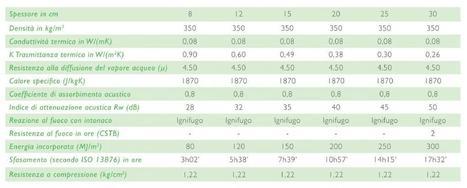Biomattone® | Equilibrium Bioedilizia - Equilibrio Naturale Costruito | Canapa e calce | Scoop.it
