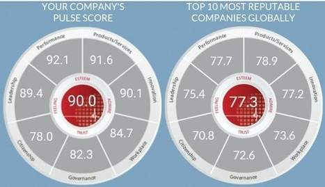 New Corporate Responsibility Rankings Full of Surprises | great buzzness | Scoop.it