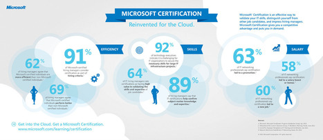 Cloud Computing Certification And Future Job Opportunities | The business value of technology | Scoop.it