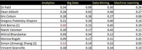 #Taxonomy of Data Scientists | #datascience #skills | e-Xploration | Scoop.it