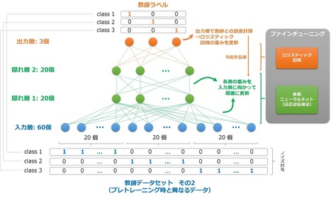 [Python] Deep Learning (DBN, SDA) をライブラリを使わずに実装してみた - Qiita | AjinomotoFuns | Scoop.it