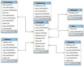 Jak stworzyć strukturę bazy danych MySQL ? Jak stworzyć bazę danych MySQL ? Jak stworzyć tabele MySQL ? Program do tworzenia bazy danych Mysql Workbench ! | PECECIK - blog o komputerach , rozrywce,... | Bazy danych w GIS | Scoop.it
