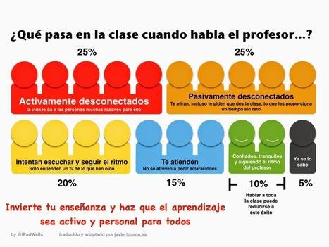 Javier Tourón: ¿Por qué invertir la clase y cómo hacerlo? | PLE | Scoop.it