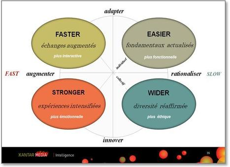 TENDANCES DE COMMUNICATION 2011 : année de la mutation / via @DocNews @KantarMedia | Social Media Exploration | Scoop.it
