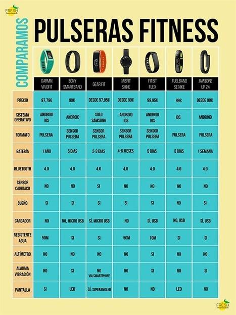 Comparación entre pulseras fitness [Infografía] | Salud Publica | Scoop.it