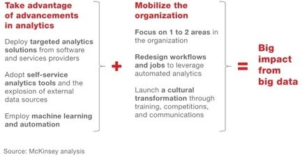 Getting big impact from big data | McKinsey & Company | IT Finance | Scoop.it