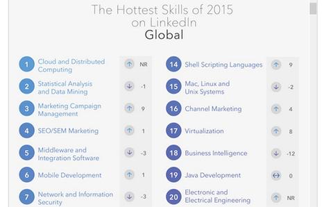Les compétences les plus recherchées en 2016 - cloud-guru   SaaS Guru Live   Scoop.it