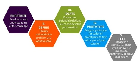 Using Design Thinking to Develop Personalised Learning Pilots | Network Cogitation | Scoop.it