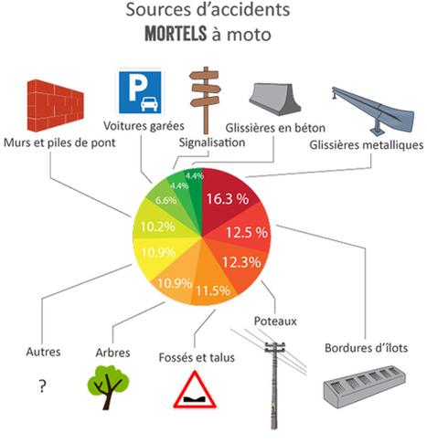 Les dangers de la moto en chiffres et en images   Sécurité routière, sécurité 2 roues   Scoop.it