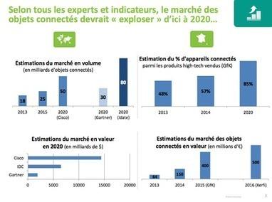 Comprendre le point de vue des Français sur les objets connectés | Innovation | Scoop.it