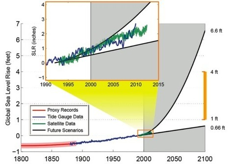 National Climate Assessment Pulls No Punches About US Options | climate change | Scoop.it