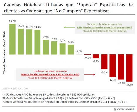 Cadenas hoteleras y las expectativas del cliente   Travel & Tourism 2.0   Scoop.it
