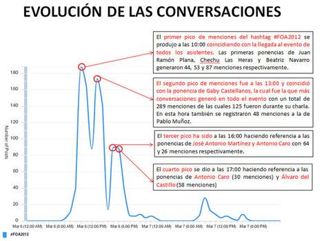 ¿Qué conversaciones online generó el congreso #FOA2012: El Futuro de la Publicidad? : Marketing Directo | Radio 2.0 (Esp) | Scoop.it