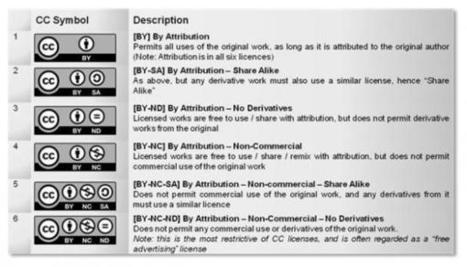 Understanding Creative Commons Licenses | Edudemic | Edtech PK-12 | Scoop.it