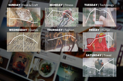 There's a best day for everything on Pinterest 10 Surprising and Important…   Work From Home   Scoop.it