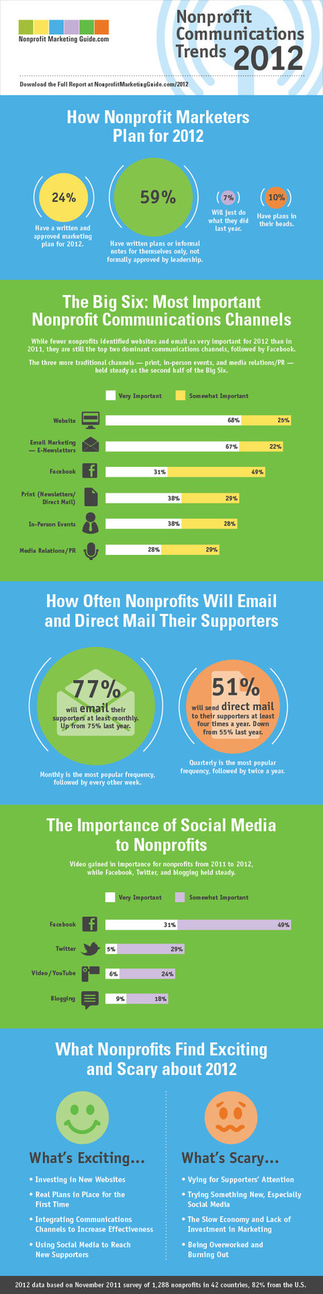 Nonprofit Communication Trends 2012 (Infographic) | charity | Scoop.it