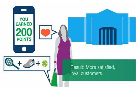 Influencia - Innovations - IBM transforme le magasin physique grâce à la data | Retail intelligence | Scoop.it