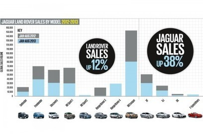 Jaguar Land Rover closes on sales record | Autocar | StudentVine | Scoop.it