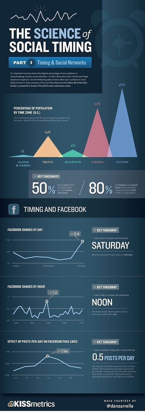 INFOGRAPHIC: When To Post On Facebook | creating infographics for promotion | Scoop.it