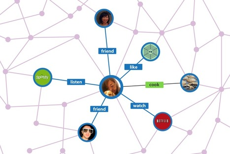 Graph Search: A Sign of Things to Come | Javalobby | EEDSP | Scoop.it