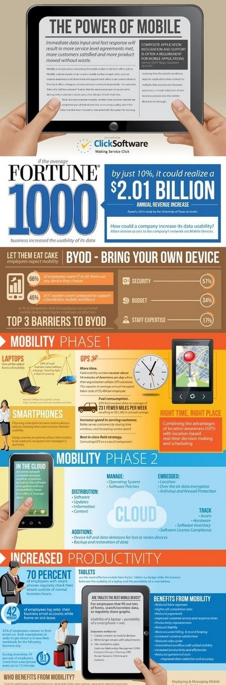 The rise in the use of Mobile Internet and its effects on your Business [ Infographic ] | Juventud y TIC | Scoop.it