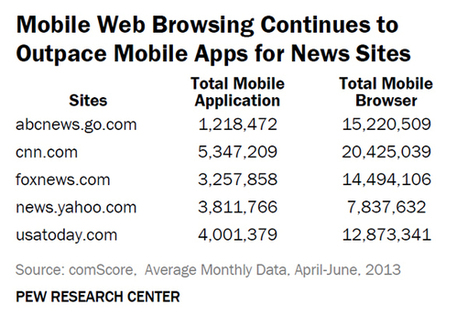 Consumers Prefer the Mobile Web Over News Apps - 10,000 Words | Multimedia Journalism | Scoop.it