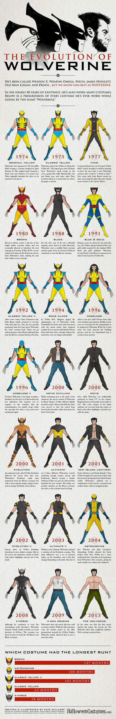 Infographic: The Evolution Of Wolverine - Socks On An Octopus | Creatively Awesome | Scoop.it
