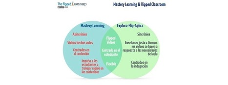 Mastery learning Cycles (II) | Educación a Distancia (EaD) | Scoop.it