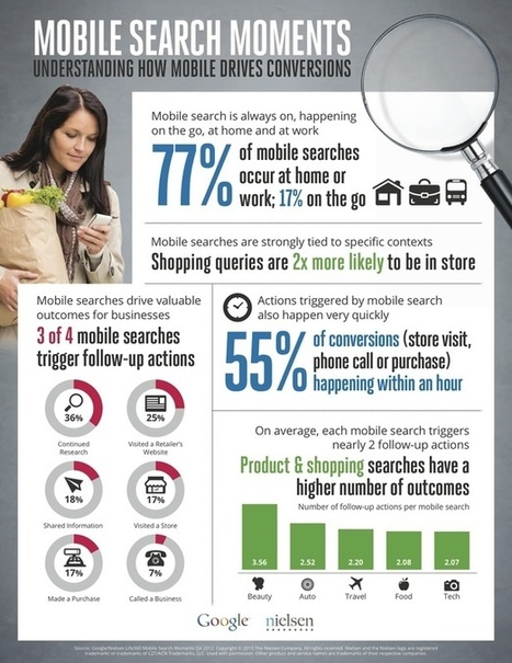 55% of mobile search conversions happen within an hour | Social media culture | Scoop.it