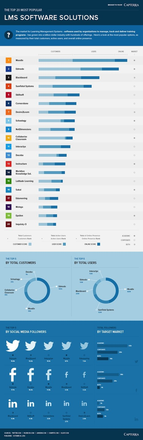 20 Most Popular Learning Management Systems [INFOGRAPHIC] | Online training and education - blended learning | Scoop.it