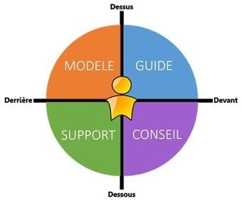 Blog de t@d: Places et mobilité des tuteurs dans un digital learning | Ressources pour le eLearning | Scoop.it