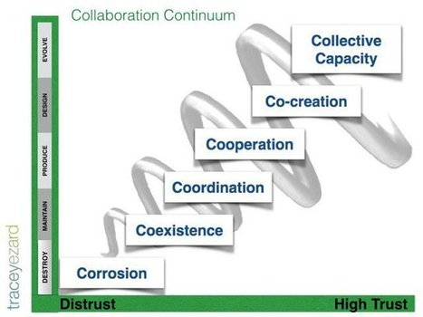 Collaboration: Are You Compelled or Repelled? | Leading Schools | Scoop.it