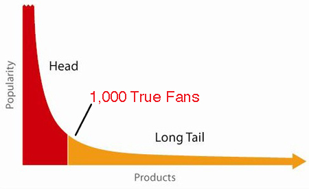 The Technium: 1,000 True Fans | StartUps & Technology | Scoop.it