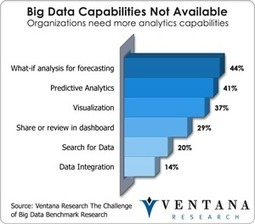 Filling the Big Data Chasm - Information Management (blog) | Big Data Daily | Scoop.it